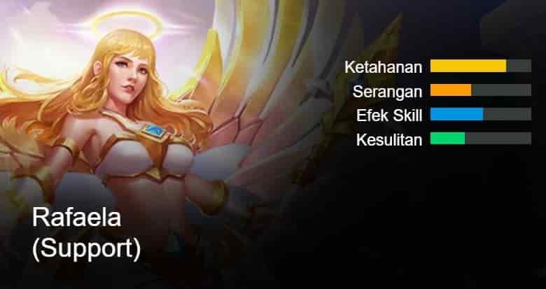 build rafaela mobile legends terbaru