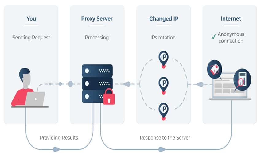 Apa Itu Proxy ? Fungsi Dan Cara Kerja Proxy - Debgameku
